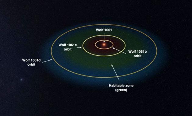 Potentiell lebensfreundliche Super-Erde nur 14 Lichtjahre entfernt