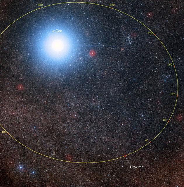 Dieses Bild zeigt die Himmelsregion um den hellen Stern Alpha Centauri AB sowie um den viel schwächeren roten Zwergstern Proxima Centauri, den zu unserem Sonnensystem nächst gelegenen Stern. Das Bild wurde aus Bildern des Digitized Sky Survey 2 zusammengestellt. Der blaue Halo um Alpha Centauri AB ist ein Artefakt des fotografischen Prozesses, der Stern ist in Wirklichkeit schwach gelb wie unsere Sonne. Copyright; Digitized Sky Survey 2, Davide De Martin/Mahdi Zamani