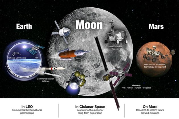 Konkrete Pläne Nasa Will In 10 Jahren Zurück Zum Mond In 20 Zum Mars