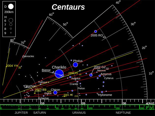 Astronomen identifizieren vier weitere potentiell interstellare Objekte im Sonnensystem