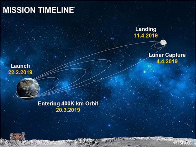 Grafische Darstellung der geplanten Missionsphasen (Illu.). Copyright: spaceil.com
