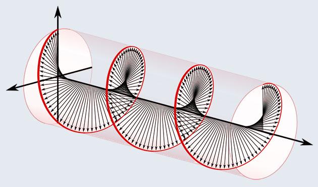 Schaubild zu zirkular polarisiert reflektiertem Licht (Illu.). Copyright: Public Domain
