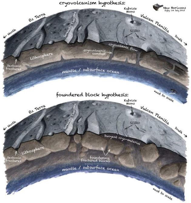 In ihrer Studie zeichnen Beyer und Kollegen die beiden wahrscheinlichsten Szenarien dafür, wie in der ebenfalls ungewöhnlich kraterlosen Charon-Ebene Vulcan Planum eisiger Schlamm an die Oberfläche getreten sein könnte (Illu.). Copyright: James Tuttle Keane, Beyer et al. 2019