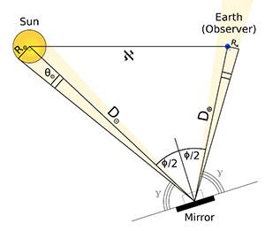 """Skizze zur Geometrie zwischen einem hypothetischen künstlichen """"Spiegel"""", der Sonne und einem Beobachter auf der Erde. Copyright: Lacki, 2019 (ArXiv.org)"""