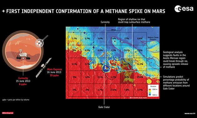 """Schaubild: Die von """"Mars Express"""" gemessene Methan-Anstieg stimmt mit dem von """"Curiosity"""" gemessenen Ereignis überein. Copyright: Giuranna et al. (2019)"""