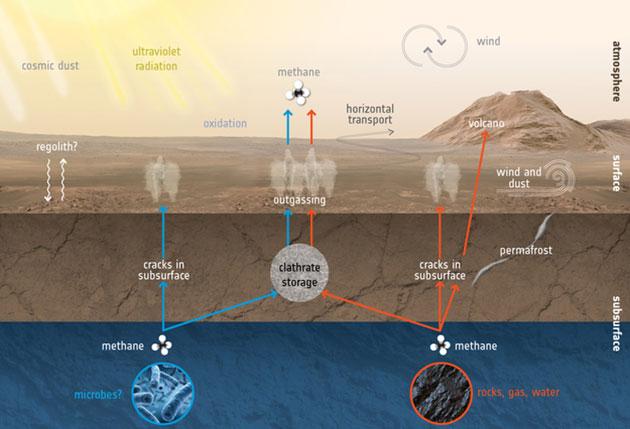 So kann Methan auf dem Mars entstehen und vergehen (Illu.). Copyright: ESA