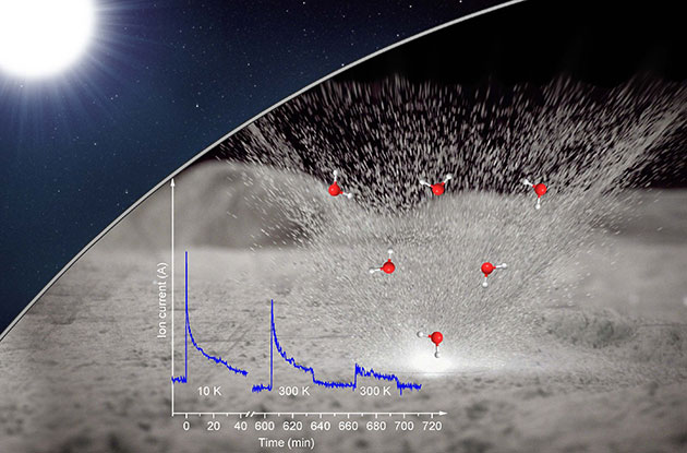 Schaubild: Wasser und seine Vorläufer wurden in Mond-Silikaten gespeichert und durch (Mikro-) Meteoriteneinschlag in die Gasphase freigesetzt. Copyright: Chen Zhu und Ralf Kaiser (Moleküle und Daten), NASA / Goddard / Conceptual Image Lab. (Hntgr.)