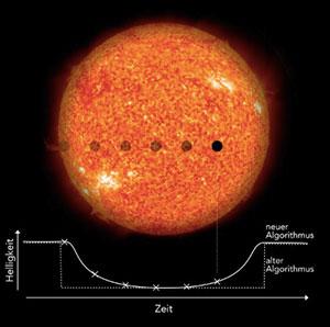 Ist der Orbit eines extrasolaren Planeten so ausgerichtet, dass er von der Erde aus gesehen vor seinem Stern entlangzieht, so verdunkelt der Planet den Stern auf charakteristische Weise. Diesen kurzzeitigen, typischerweise nur wenige Stunden dauernden Vorgang nennt man einen Transit. Aus der Häufigkeit der periodischen Verdunklungen schließen Astronomen auf die Länge des Jahres auf dem Planeten und aus der Tiefe der Verdunklung auf das Größenverhältnis zwischen Planet und Stern. Der neue Algorithmus von Heller, Rodenbeck und Hippke sucht nicht wie frühere Standardalgorithmen nach abrupten Helligkeitsabfällen, sondern nach der charakteristischen, graduellen Verdunklung. Dadurch ist der neue Transit-Suchalgorithmus entscheidend sensibler für besonders kleine Planeten von der Größe der Erde. Copyright: NASA/SDO (Sonne), MPS/René Heller