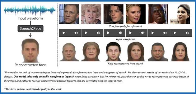 Schaubild zum Vorgang und Beispiele erstaunlicher Treffer des Speach2Face-Algorithmus, mit dem ein auf Künstlicher Intelligenz basierender Algorithmus lediglich anhand der Stimme auf das tatschliche Aussehen einer Person schlussfolgert. Copyright/Quelle: Oh et al. / speech2face.github.io