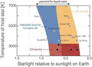 """Schaubild zur Neueinteilung der """"habitablen Zone"""" durch Schwieterman und Kollegen am Beispiel von Erde, Mars und einiger potentiell lebensfreundlicher Exoplaneten (Illu). Copyright: University of California – Riverside"""