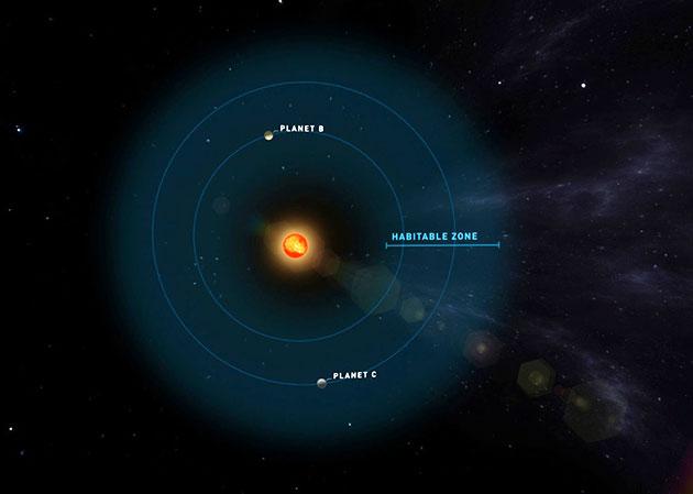 Die beiden neu entdeckten Planeten liegen in der bewohnbaren Zone um Teegardens Stern (Illu). Copyright: Universität Göttingen, Institut für Astrophysik