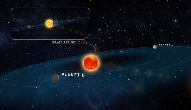 Teegardens Stern und seine beiden Planeten, im Hintergrund unser Sonnensystem (Illu.). Copyright: Universität Göttingen, Institut für Astrophysik