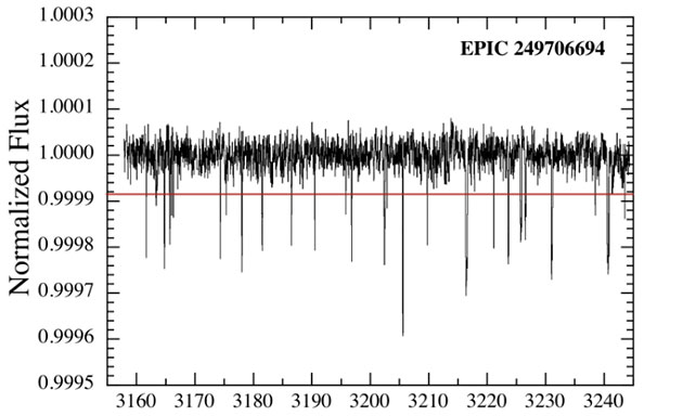 """The light curve of the Sterns EPIC 249706694 is included in the observations with the NASA space telescope """"Kepler"""" within 87 times 28 extremely irregular paint observations. Copyright: S. Rappaport et al."""