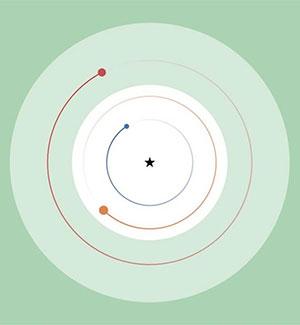 """Orbitaldiagramm der Planeten der bislang bekannten Planeten um TOI-270. Die klassische """"habitable Zone"""" ist in dunkelgrün, die """"extremophile habitable Zone"""" (innerhalb derer extrem widerstandsfähige Mikroben existieren könnten) in hellgrün eingezeichnet. (Illu.) © Günther et al., Nature Astronomy, 2019"""