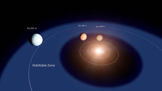 """Künstlerische Darstellung der bislang drei bekannten Planeten um den 32 Lichtjahre entfernten Stern """"GJ 357"""" (Illu.). Copyright: Goddard Space Flight Center/Chris Smith"""