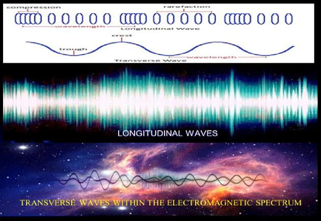 Schaubild zur Umwandlung der EM- in Longitunalwellen.