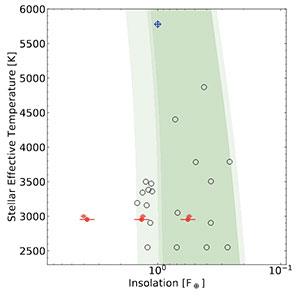 """Grafische Darstellung der drei entdeckten Planeten um """"GJ 1061"""" mit Bezug zur habitablen (grünen) Zone. Copyright/Quelle: Dreizler et al. (2019)"""