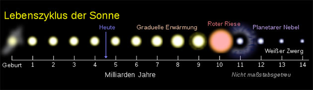 Grafische Darstellung des Lebenszyklus unserer Sonne (Illu.). Copyright/Quelle: WikimediaCommons / CC BY-SA 4.0