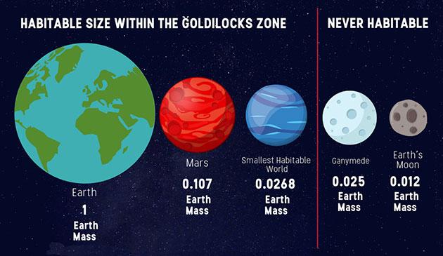 Diese Abbildung zeigt die untere Grenze für die Lebensfreundlickeit in Bezug auf die Planetenmasse. Copyright: Harvard SEAS