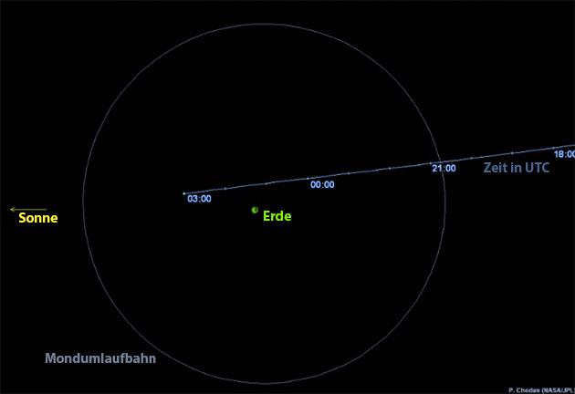 """Orbitaldiagramm der Erdpassage des Asteroiden """"2019 OK"""" am 25. Juli 2019. Copyright: NASA / Via cneos.jpl.nasa.gov"""