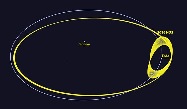 """Der Asteroid """"2016 HO3"""" begleitet die Erde fortwährend auf einer nahezu konstant gleichen Umlaufbahn um die Sonne (Illu.). Copyright: NASA/JPL-Caltech"""