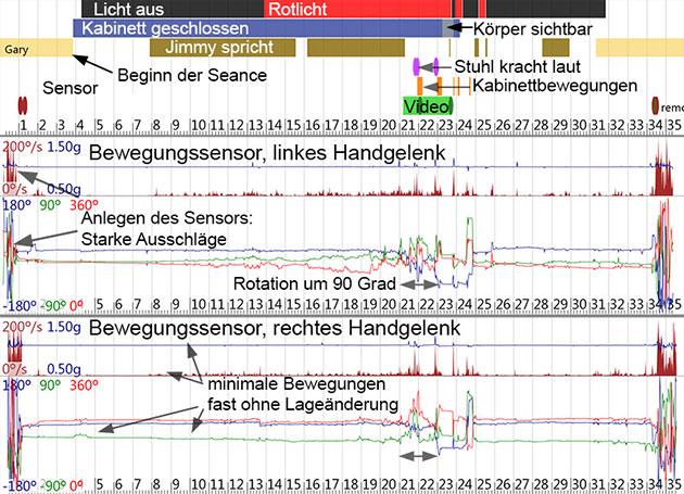 Schaubild zur Datenaufzeichnung während einer Séance. Copyright: E. Kruse, www.eckhardkruse.net