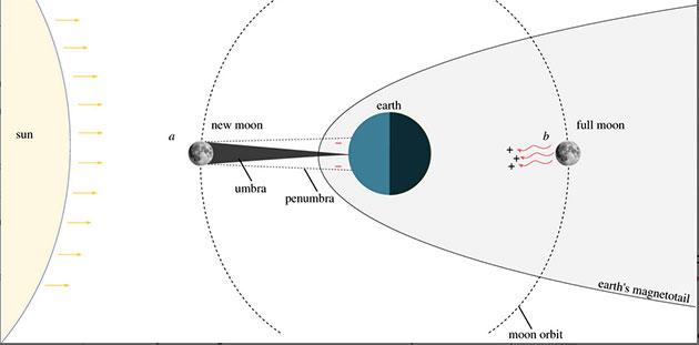 Schaubild zu den elektrischen Auswirkungen der unterschiedlichen Mondphasen auf die Erdoberfläche (Illu.). Copyright/Quelle: A. Cresci et al., Royal Society Open Science, 2019