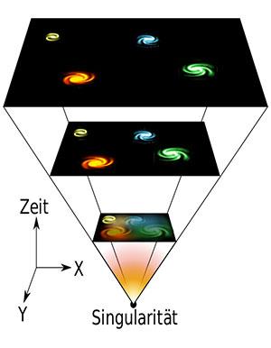 Künstlerische Illustration der Entstehung des Universums aus dem Urknall heraus (Illu.). Copyright: Waterced (via WikimediaCommons), CC BY-SA 4.0
