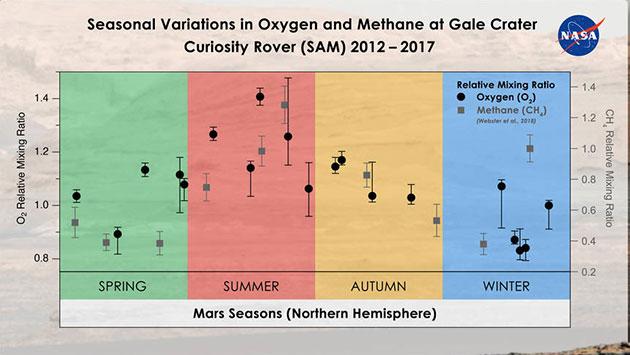 """Der im Mars-Krater Gale vom NASA-Rover """"Curiosity"""" gemessene Anteil an Sauerstoff in der Marsatmosphäre weist von 2012-2017 saisonale Schwankungen, abrupte Anstiege im Frühjahr und Sommer werden von einen Rückgang auf die Normalwerte im Mars-Herbst gefolgt. Copyright: Melissa Trainer/Dan Gallagher/NASA Goddard"""