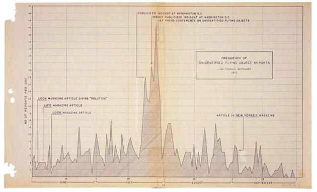 Grafik über einen vermuteten Zusammenhang zwischen Medienberichten über UFOs und gemeldeten UFO-Sichtungen zwischen Juni und September 1952. Copyright/Quelle: National Archives, Records of Headquarters US Air Force (Air Staff).