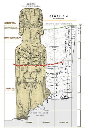 Grafische Darstellung der komplexen Petroglyphen auf der Rückseite des in Rano Raraku entdeckten, zweiten Moai Nummer 156. Die gestrichelte rote Linie markiert den vermuteten einstigen Bodenverlauf, oberhalb derer der Moai einst aus dem Boden herausragte. Die grüne Linie markiert den Bodenverlauf zum Zeitpunkt der Entdeckung des zugeschütteten Moai (Illu.). Klicken Sie auf die Bildmitte, um zu einer vergrößerten Darstellung zu gelangen. Copyright: Easter Island Statue Project