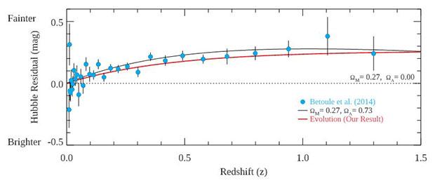 Die Grafik zeigt die Entwicklung der Helligkeit von Supernovae vom Typ Ia zum einen auf der Grundlage der von Messungen 2014 (Betoule et al.) als zyanfarbene Kreise wie auch anhand der neusten Ergebnisse (rote Linie) vor dem Hintergrund eines Universums ohne Dunkle Energie (gestrichelete Linie). Der Verlauf der beiden Modelllinien gleicht sich derart, dass die Autoren der jüngsten Studie Dunkle Energie als Erklärung (bzw. im Umkehrschluss die Helligkeitsmessungen von Supernovae vom Typ Ia als Beweis für Dunkle Energie) stark in Zweifel ziehen. Copyright/Quelle: Yonsei University