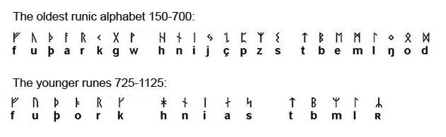 Beispiele des Runen-Alphabets Quelle: Uppsala Universitet