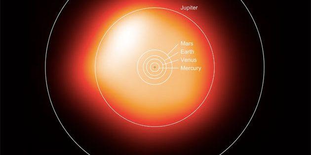 Der Riesenstern Beteigeuze im Größenvergleich zum Sonnensystem. Copyright: ESO