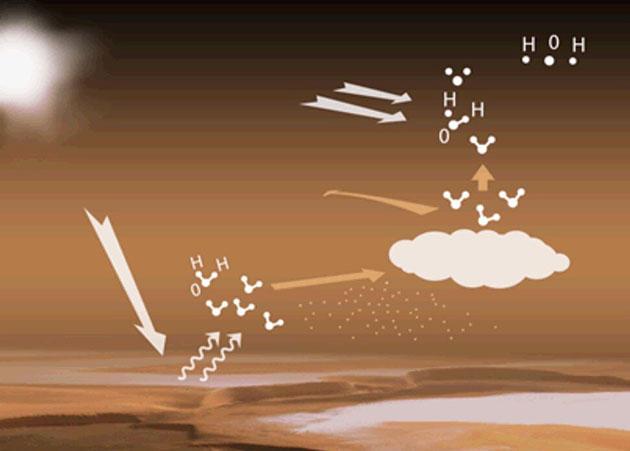 In der oberen Marsatmosphäre wird Wasser durch die UV-Strahlung des Sonnenlichts in Wasserstoff- und Sauerstoffatome aufgespalten, die dann leichts in All entfliehen können (Illu.). Copyright: ESA