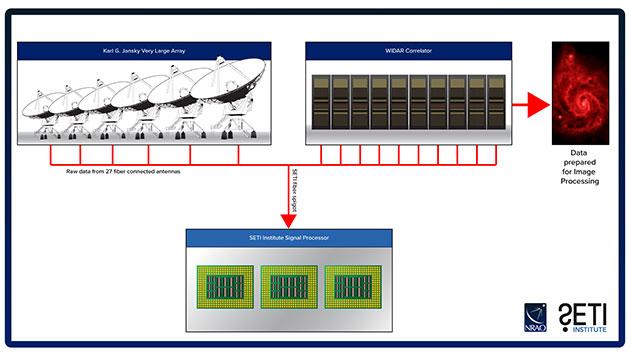 Schaubild: Daten aus den Beobachtungen der VLA werden einem neuen, vom SETI-Institut konzipierten Signalverarbeitungssystem zur Verfügung gestellt. Dies ermöglicht eine zusätzliche Nutzung von bereits durch das VLA generierter Daten zur Suche nach Anzeichen außerirdischer Technologien. Copyright: Bill Saxton, NRAO / AUI / NSF