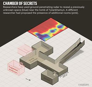 Schaubild zur Lage der 2019 detektierten Anomalie (farblich) im vergleich zu den zuvor von Reeves vermuteten Kammern (rosa). Copyright/Quelle: Nature
