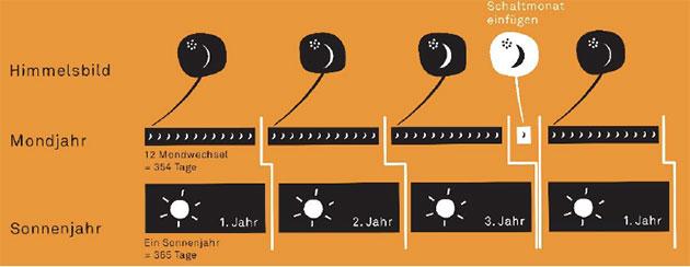 Das Sonnenjahr und das Mondjahr dauern unterschiedlich lang. Mit Hilfe des Mondes ist es möglich, beide in Einklang zu bringen. Der Mond zieht Jahr für Jahr in wechselnder Dicke an den Plejaden vorbei. Erschien im Frühjahr neben den Plejaden eine Mondsichel, die so dick wie die auf der Himmelsscheibe war, wusste man, dass Sonnen- und Mondjahr außer Takt waren und man einen Schaltmonat einfügen musste. Copyright: Landesamt für Denkmalpflege und Archäologie Sachsen-Anhalt, Wolfhard Schlosser.