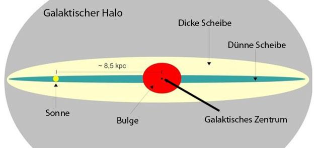 Schematische Darstellung des Grundaufbaus der Milchstraße. Copyright/Quelle: Gaba p (WikimediaCommons) / CC BY-SA 3.0 (bearb. grewi.de)
