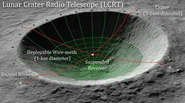 """Konzeptgrafik des """"Lunar Crater Radio Telescope"""" (LCRT) im Innern eines Kraters auf der Rückseite des Mondes. Copyright: S. Bandyopadhyay et al. / NASA"""