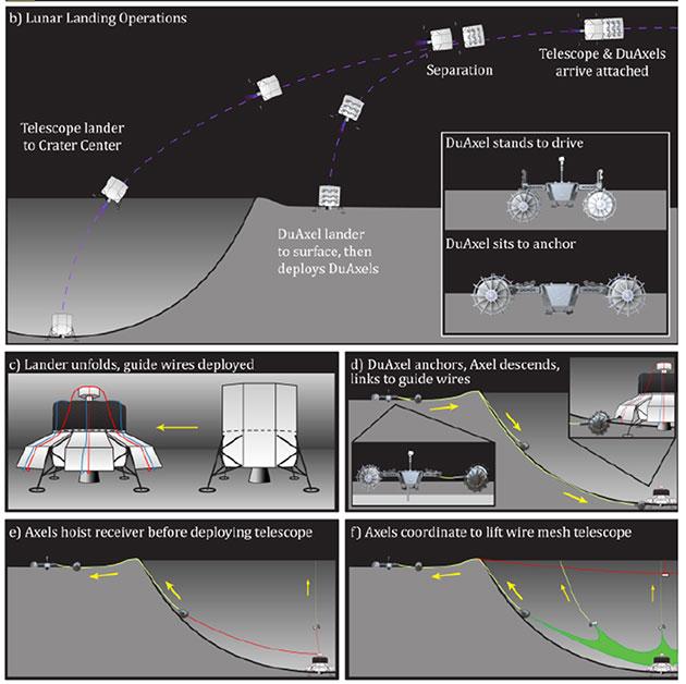 Konzept zur automatisierten Konstruktion des LCRT (Illu.). Copyright: S. Bandyopadhyay et al. / NASA