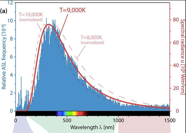 Die Verteilung aller bekannten Spektrallinien der Elemente gleicht dem Spektrum eines9.000 Kelvin(8727 Grad Celsius, siehe rote Kurve) heißen schwarzen Strahlers und könnte Hinweise auf die frühe Entstehungsphase des Universums liefern. Copyright/Quelle: Universität Rostock, T. Richard et al., 2020, Analen der Physik