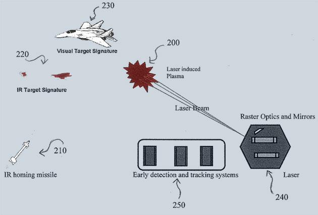Schematisierte Darstellung der Funktionsweise der mittels Laser induzierten Plasmen zur Abwehr zielsuchender Raketen Copyright/Quelle: US Navy / patents.google.com