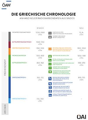 Grafischer Vergleich zwischen der alten und neuen Griechischen Chronologie anhand der neuen Radiokarbondaten aus Sindos. (Klicken Sie auf die Bildmitte, um zu einer vergrößerten Darstellung zu gelangen.) Copyright/Quelle: ÖAI/ÖAW