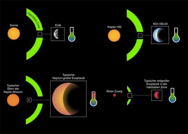 Ferne Welten: Typische Exoplaneten, die um einen sonnenähnlichen Stern kreisen, haben in etwa die Größe des Neptuns und ziehen ihre Bahnen außerhalb der habitablen Zone (u.l.). Exoplaneten hingegen, die sich in der lebensfreundlichen Zone um ihren Stern finden, gehören in der Regel zu roten Zwergsternen (u.r.). Der neu entdeckte Planetenkandidat KOI-456.04 und sein Stern Kepler-160 (o.r.) haben große Ähnlichkeit mit Erde und Sonne (o.l). Copyright/Quelle: MPS / René Heller