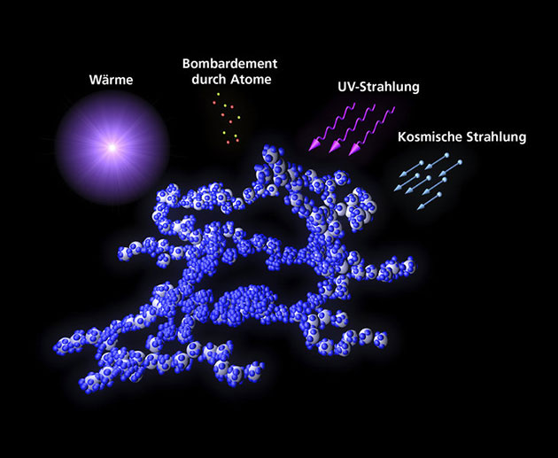 Kosmische Staubkörner (in grau) gemischt mit Eismolekülen (in blau) gemeinsam mit den wichtigsten äußeren Einflüssen, die für chemische Prozesse im Weltraum wichtig sind: Wärme, Beschuss durch Atome, ultraviolette Strahlung und kosmische Teilchenströme durch kosmische Strahlung (Illu.). Copyright: A. M. Quetz / MPIA