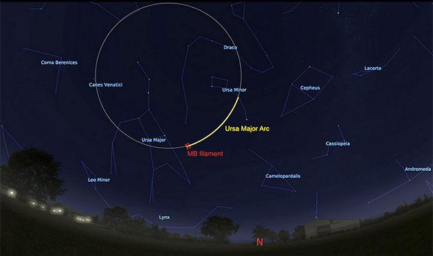 """Der """"Ursa-Major-Bogen"""" am simulierten nördliche Sternenhimmel (von Chicago aus betrachtet) am Morgen des 4. June 2020 im UV-Bereich sowie das bereits 1997 entdeckte, 2 Grad lange Filament (rot). (Illu.) Copyright: Stellarium.org"""