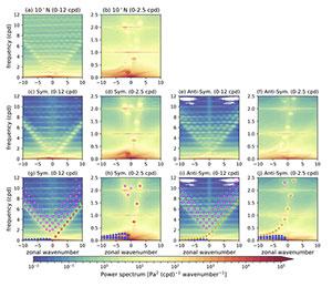 Unterschiedliche Resonanzschwingungen erzeugen Schachbrettmuster in der Atmosphäre. (Klicken Sie auf die Bildmitte, um zu einer vergrößerten Darstellung zu gelangen.) Copyright/Quelle: Sakazaki und Hamilton / Journal of the Atmospheric Sciences. 2020 https://journals.ametsoc.org/view-large/figure/12778968/jasD200053-f6.tif