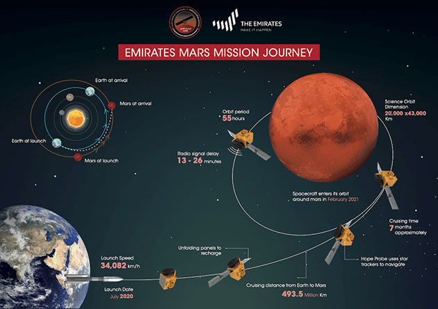 Infografik zur Hope-Mission. (Klicken Sie auf die Bildmitte, um zu einer vergrößerten Darstellung zu gelangen.) Copyright: emiratesmarsmission.ae