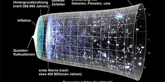 Die Expansion des Universums und seiner Entwicklungsstadien in grafischen Modell (Illu.). Quelle: NASA / WMAP